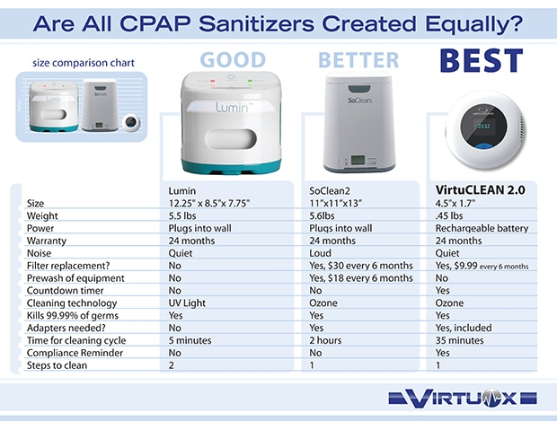 VirtuClean 2.0 Comparision
