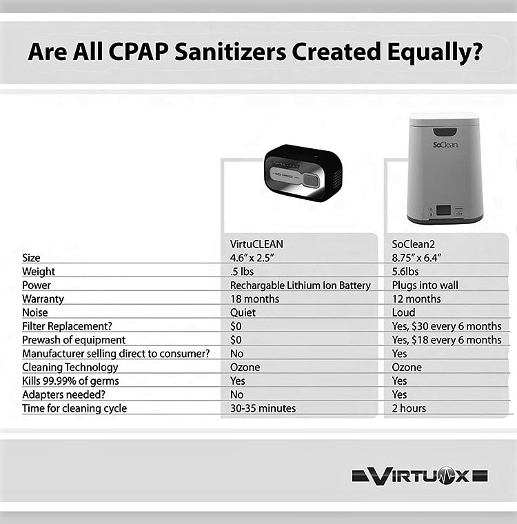 VirtuCLEAN CPAP Sanitizer vs. SoClean - Comparison Chart